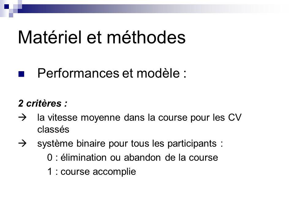 Matériel et méthodes Performances et modèle : 2 critères :