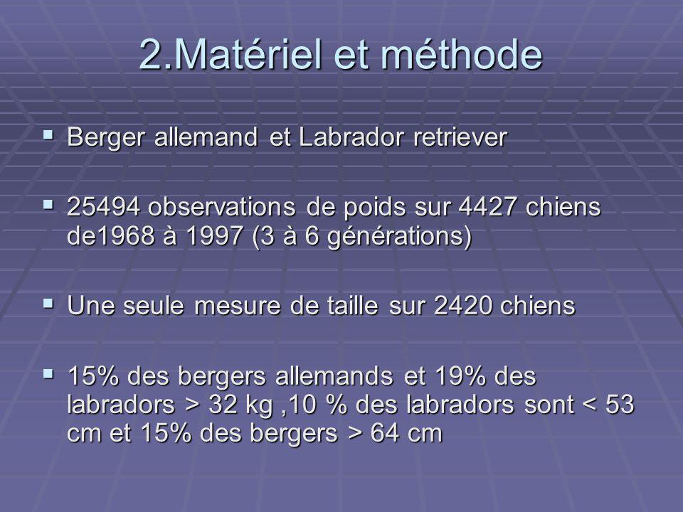 2.Matériel et méthode Berger allemand et Labrador retriever
