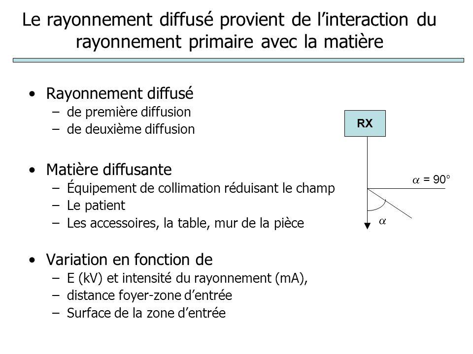 Le rayonnement diffusé provient de l'interaction du rayonnement primaire avec la matière