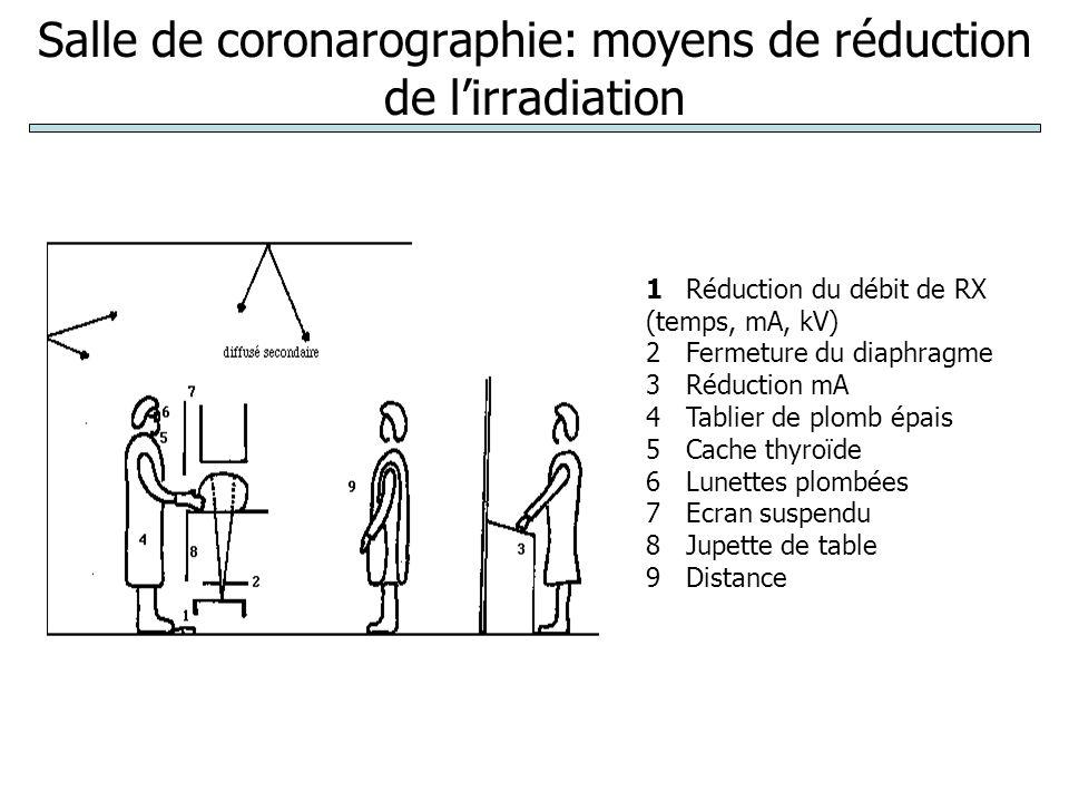 Salle de coronarographie: moyens de réduction de l'irradiation