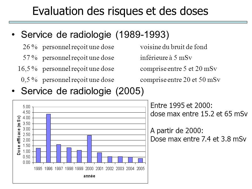Evaluation des risques et des doses