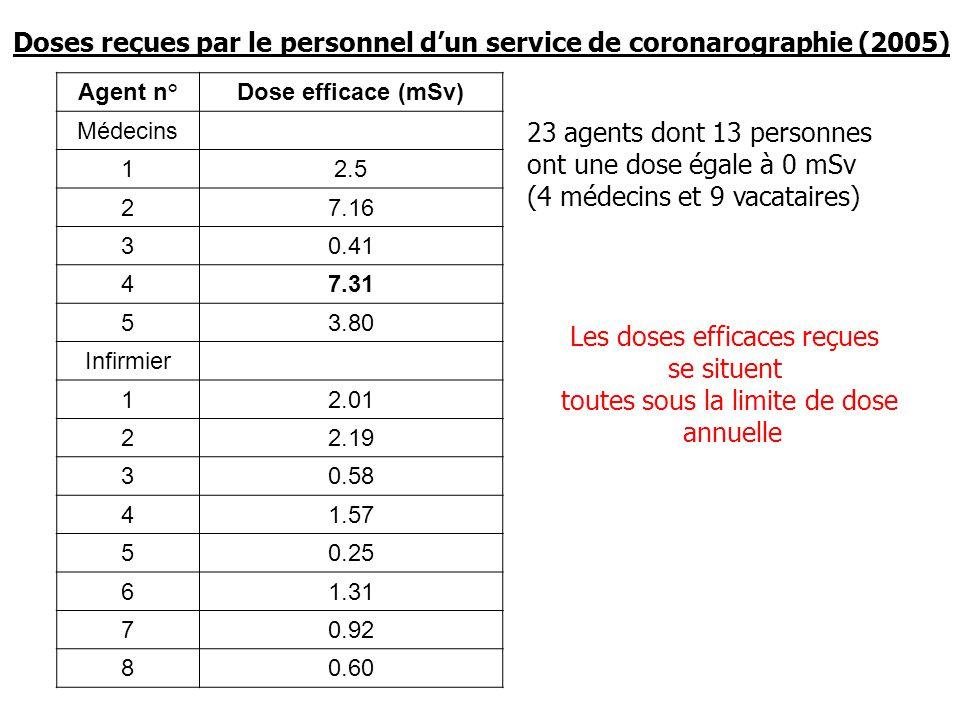 Doses reçues par le personnel d'un service de coronarographie (2005)