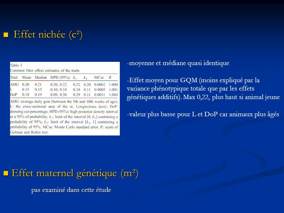 Effet maternel génétique (m²) pas examiné dans cette étude