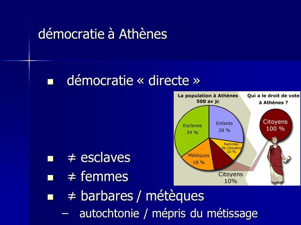 démocratie à Athènes démocratie « directe » ≠ esclaves ≠ femmes