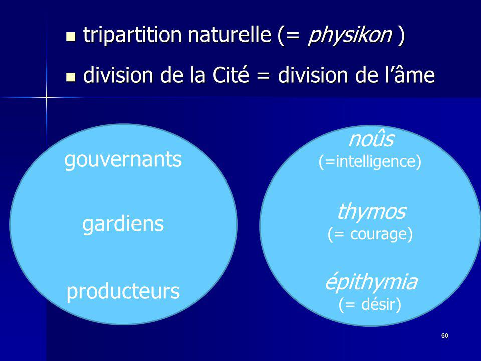 tripartition naturelle (= physikon )