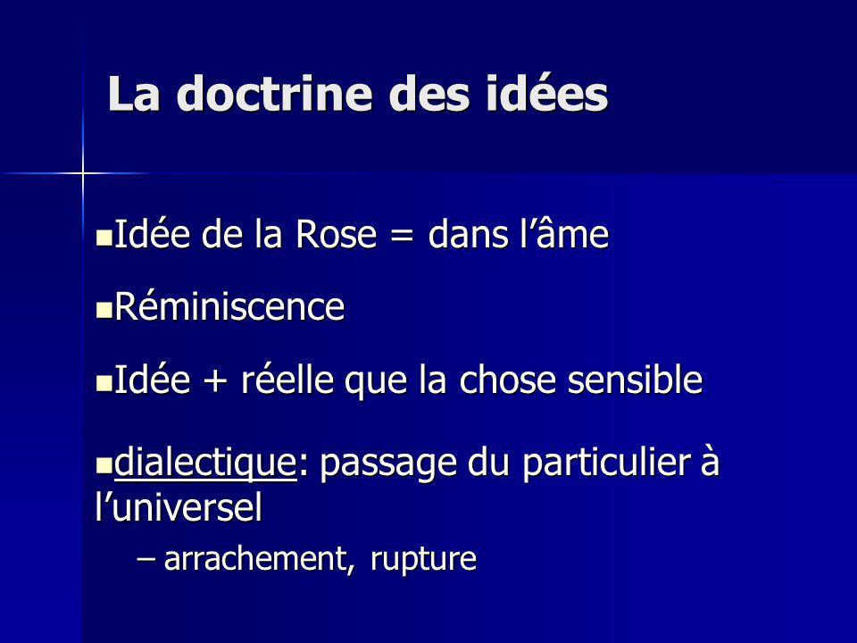 La doctrine des idées Idée de la Rose = dans l'âme Réminiscence