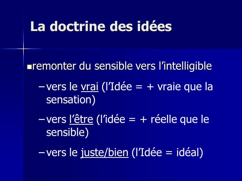 La doctrine des idées remonter du sensible vers l'intelligible
