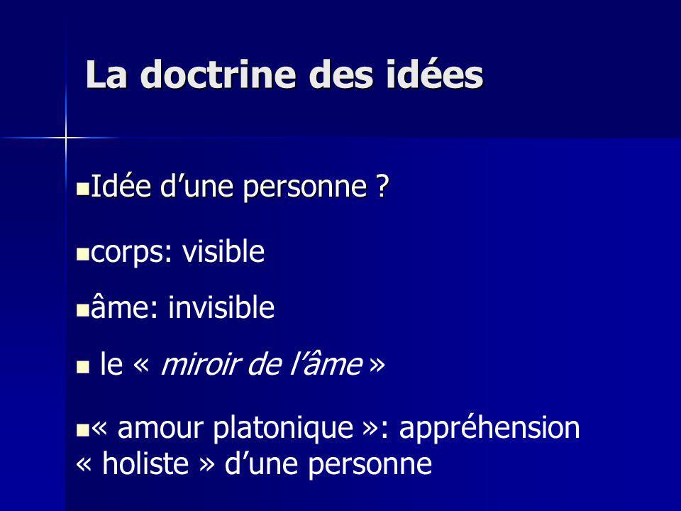 La doctrine des idées Idée d'une personne corps: visible