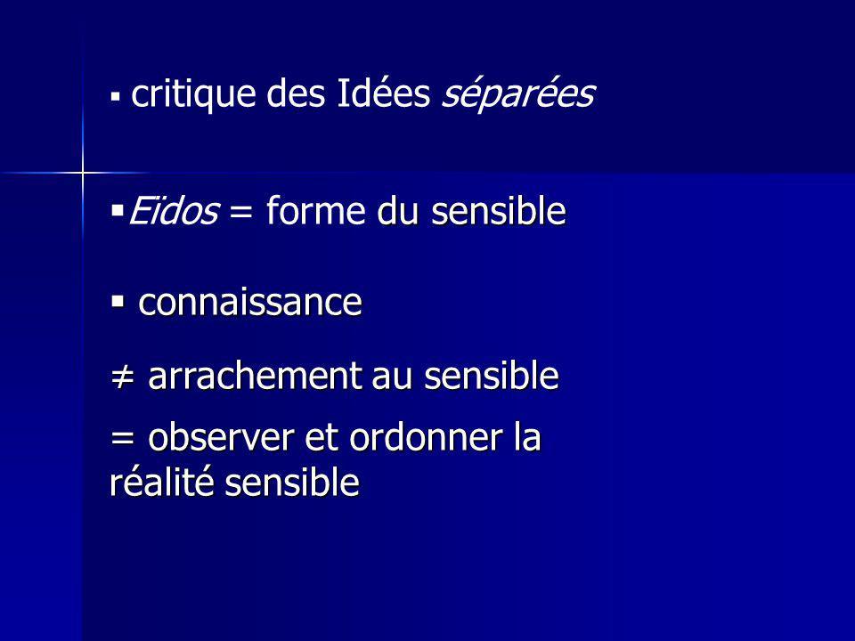 Eïdos = forme du sensible connaissance ≠ arrachement au sensible