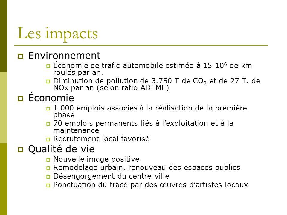 Les impacts Environnement Économie Qualité de vie