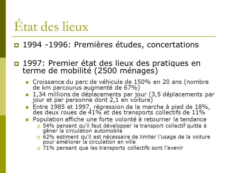 État des lieux 1994 -1996: Premières études, concertations