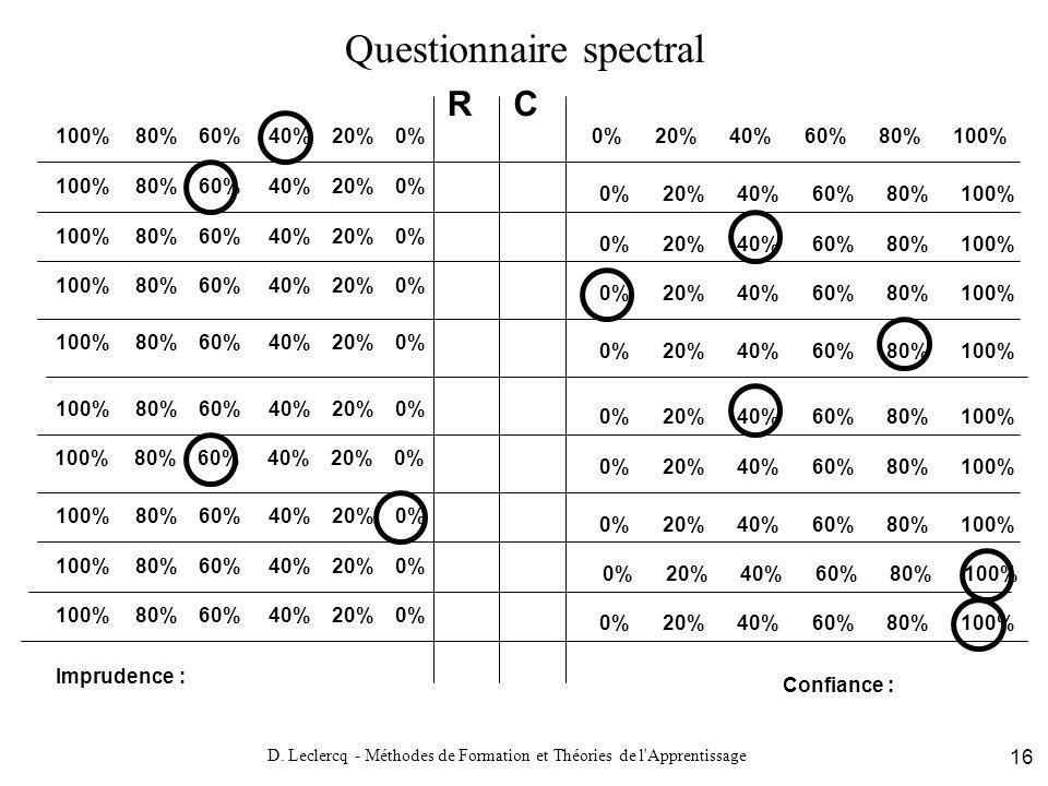 Questionnaire spectral