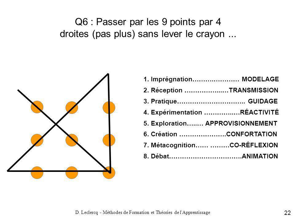 D. Leclercq - Méthodes de Formation et Théories de l Apprentissage