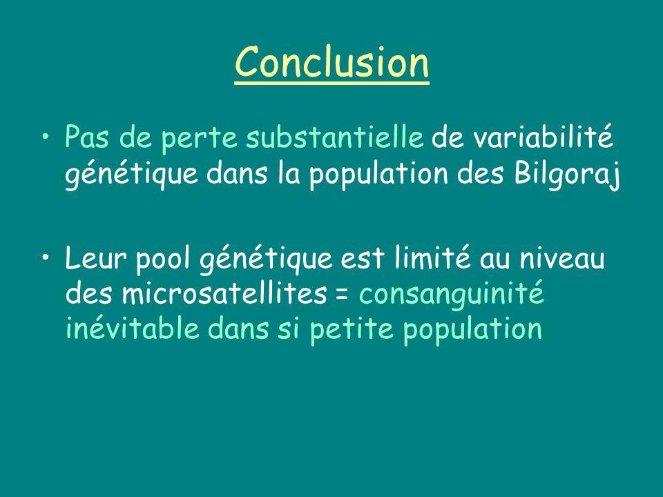 Conclusion Pas de perte substantielle de variabilité génétique dans la population des Bilgoraj.