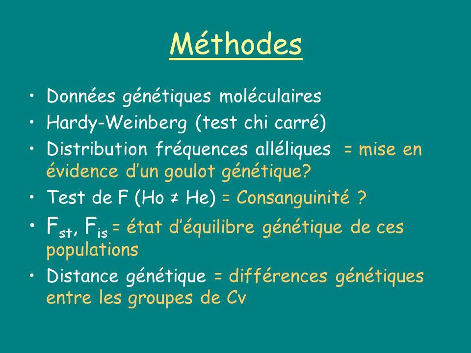 Méthodes Fst, Fis = état d'équilibre génétique de ces populations