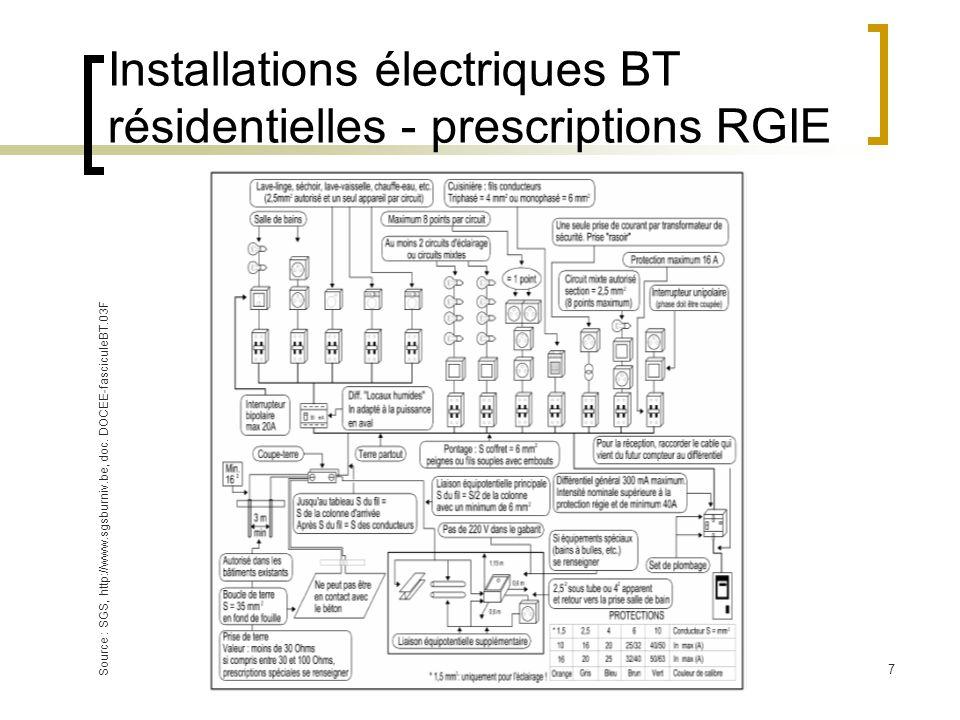 Installations électriques BT résidentielles - prescriptions RGIE