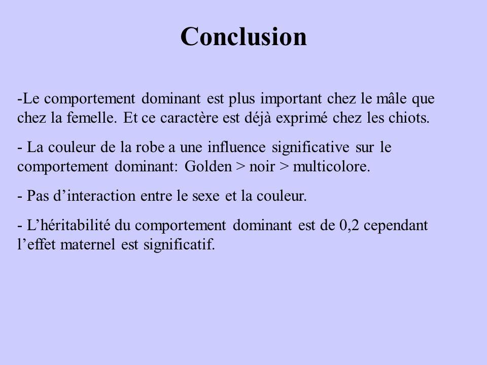 Conclusion Le comportement dominant est plus important chez le mâle que chez la femelle. Et ce caractère est déjà exprimé chez les chiots.