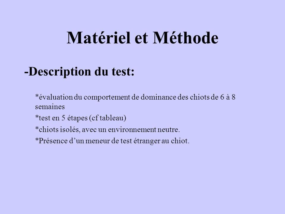 Matériel et Méthode -Description du test: