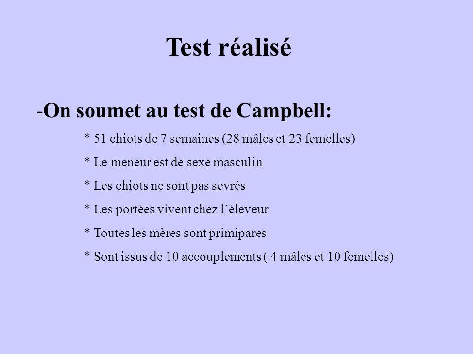 Test réalisé On soumet au test de Campbell: