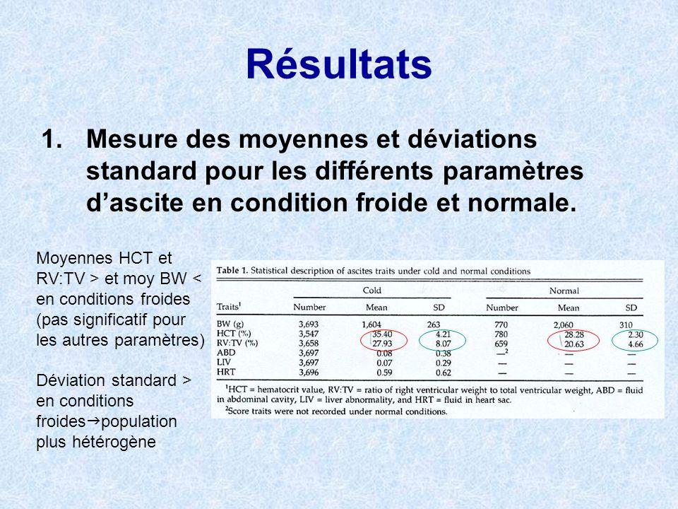 Résultats 1. Mesure des moyennes et déviations standard pour les différents paramètres d'ascite en condition froide et normale.