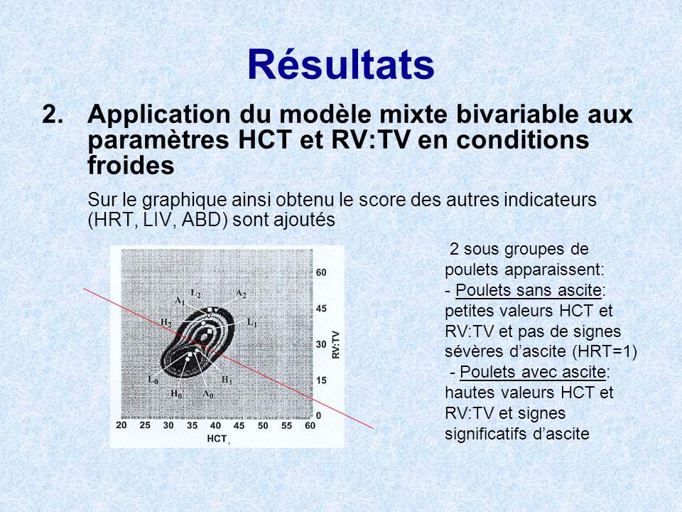 Résultats 2. Application du modèle mixte bivariable aux paramètres HCT et RV:TV en conditions froides.