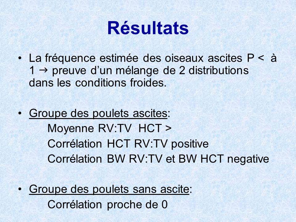 Résultats La fréquence estimée des oiseaux ascites P < à 1  preuve d'un mélange de 2 distributions dans les conditions froides.