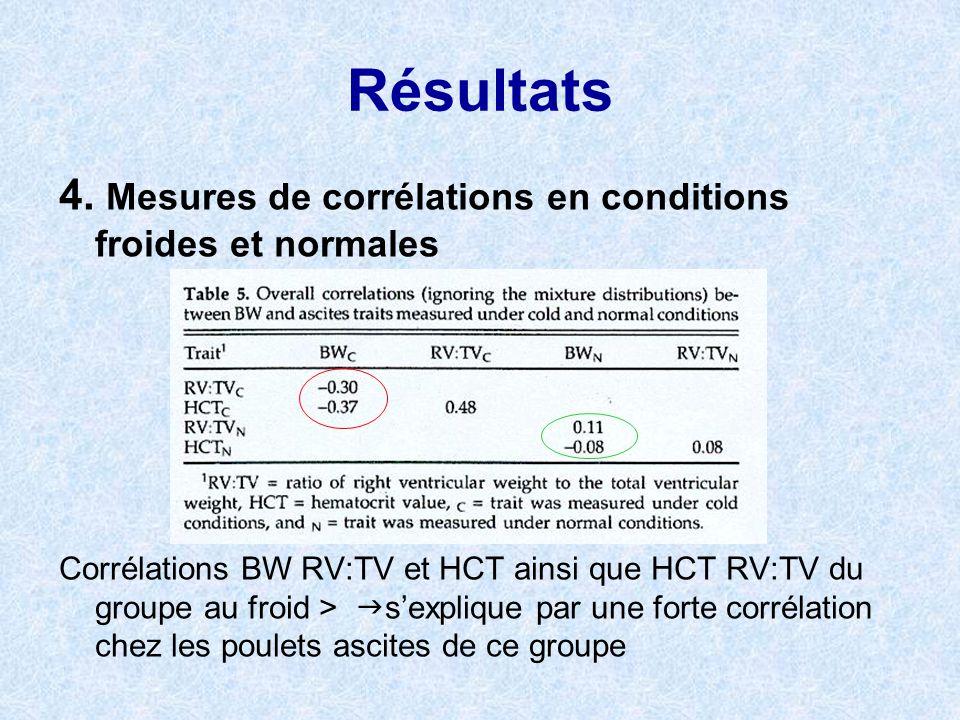 Résultats 4. Mesures de corrélations en conditions froides et normales
