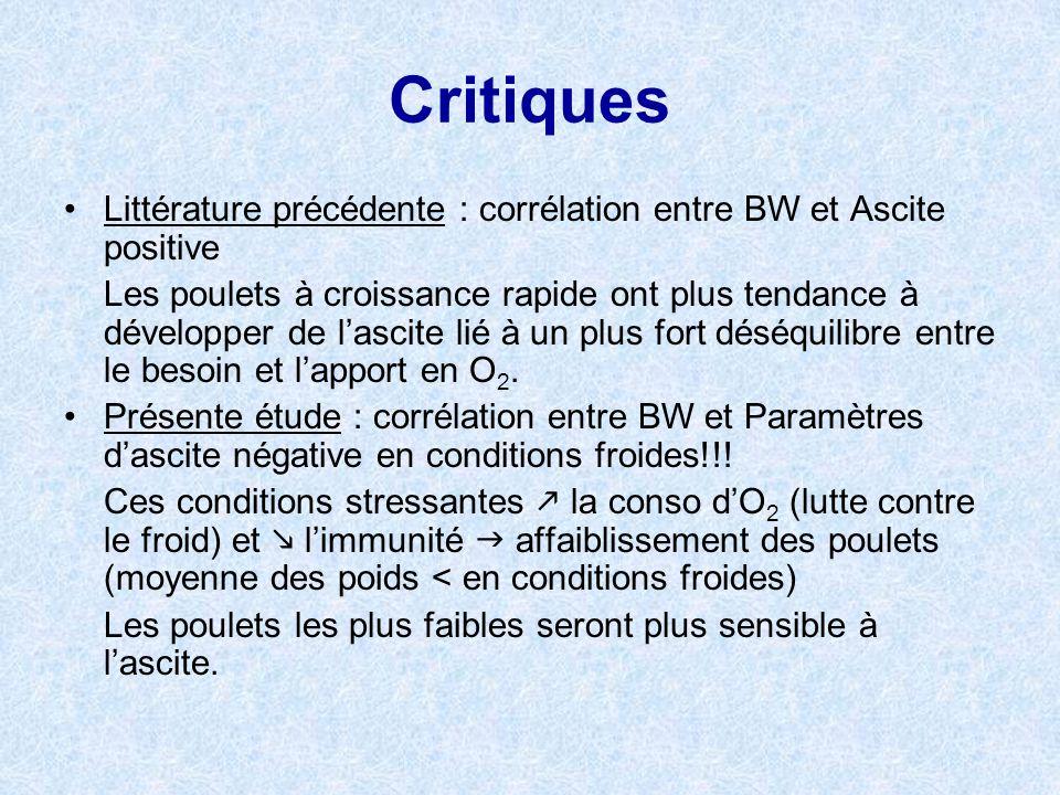 Critiques Littérature précédente : corrélation entre BW et Ascite positive.