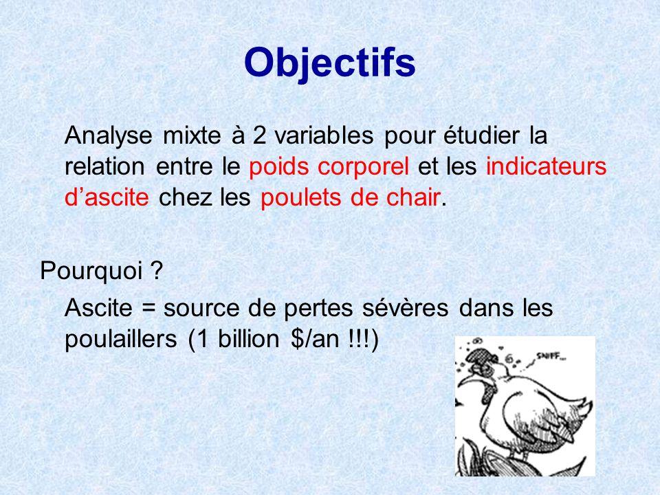 Objectifs Analyse mixte à 2 variables pour étudier la relation entre le poids corporel et les indicateurs d'ascite chez les poulets de chair.
