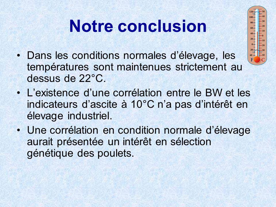 Notre conclusion Dans les conditions normales d'élevage, les températures sont maintenues strictement au dessus de 22°C.