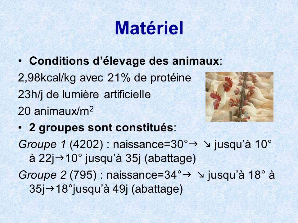 Matériel Conditions d'élevage des animaux: