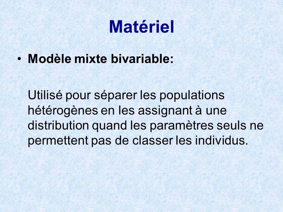 Matériel Modèle mixte bivariable: