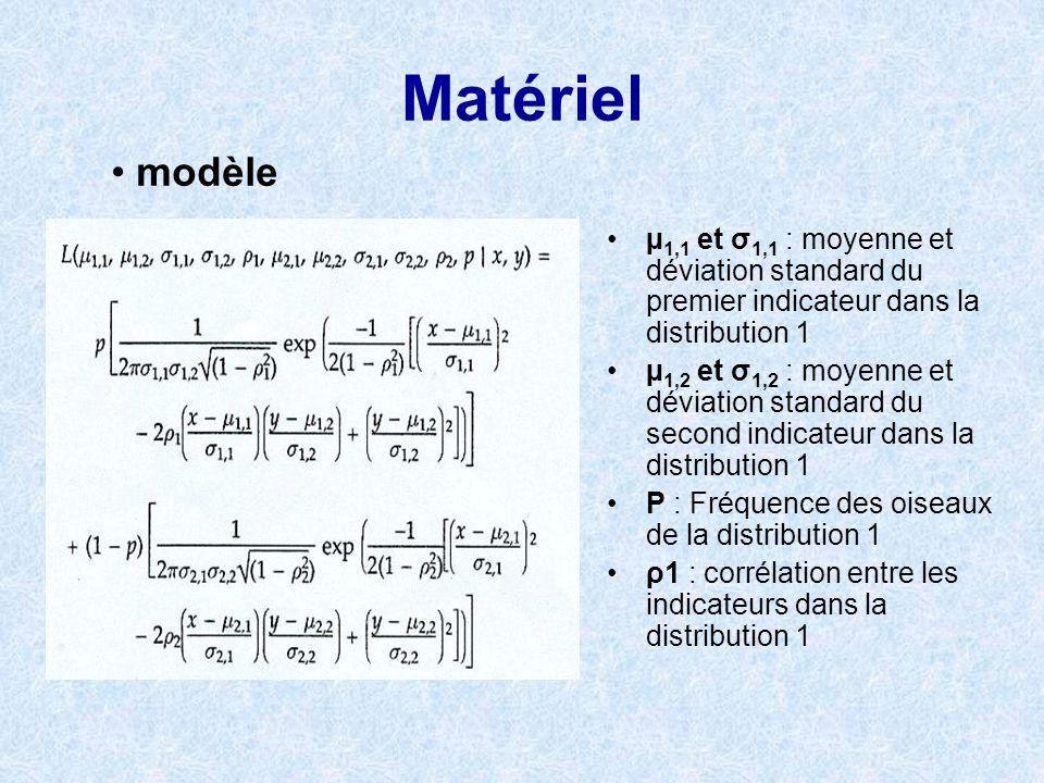 Matériel modèle. µ1,1 et σ1,1 : moyenne et déviation standard du premier indicateur dans la distribution 1.