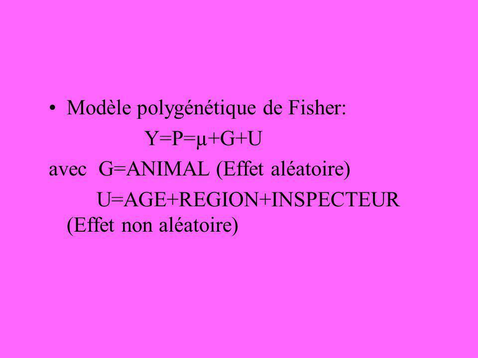 Modèle polygénétique de Fisher: