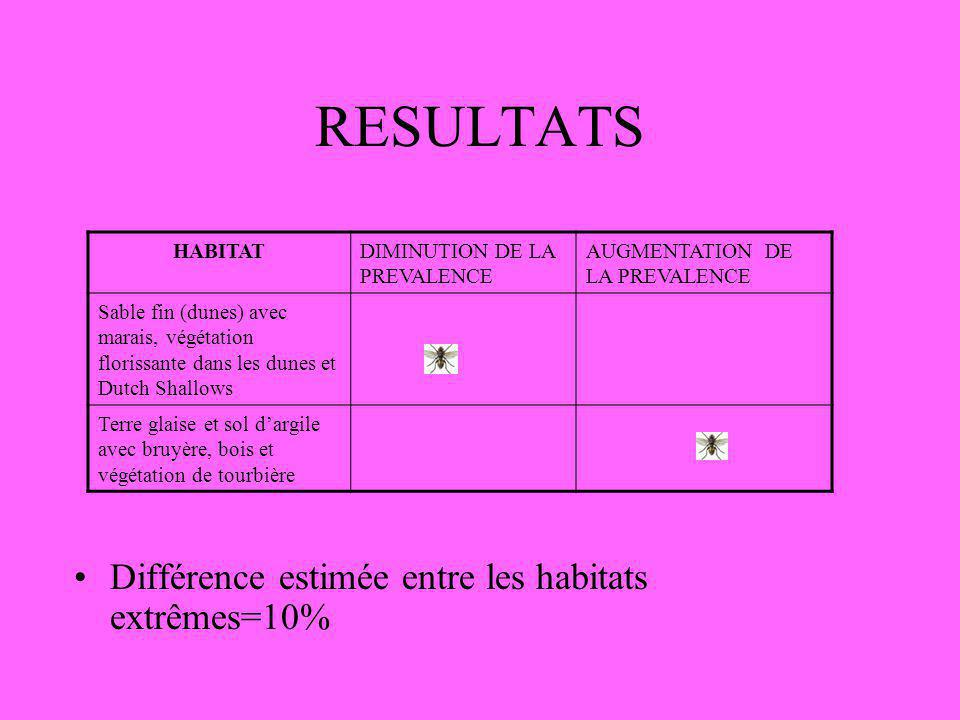 RESULTATS Différence estimée entre les habitats extrêmes=10% HABITAT