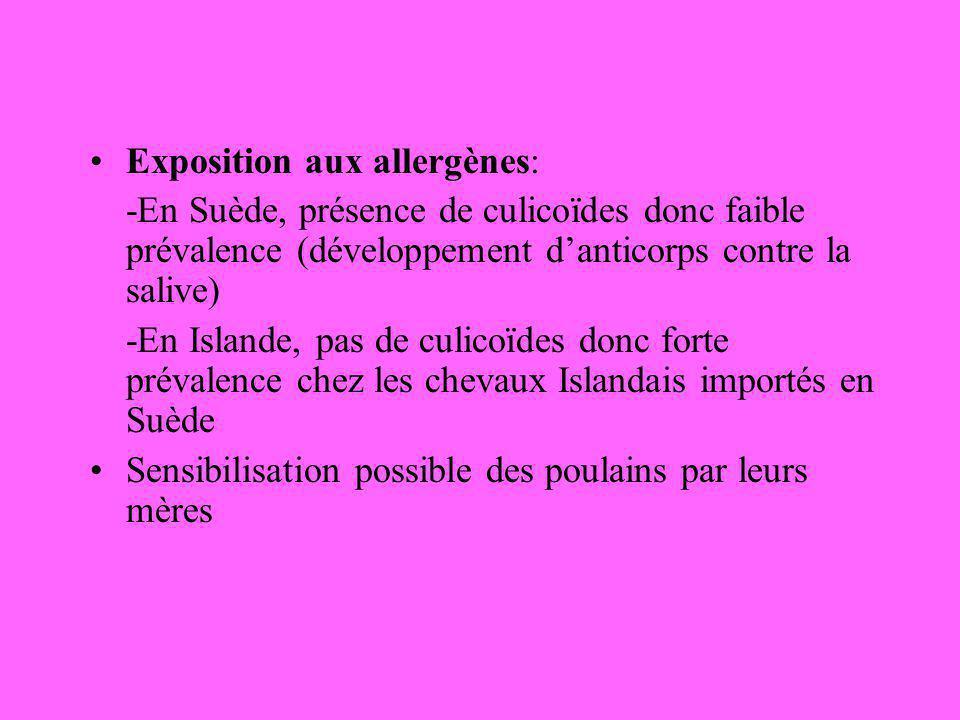 Exposition aux allergènes: