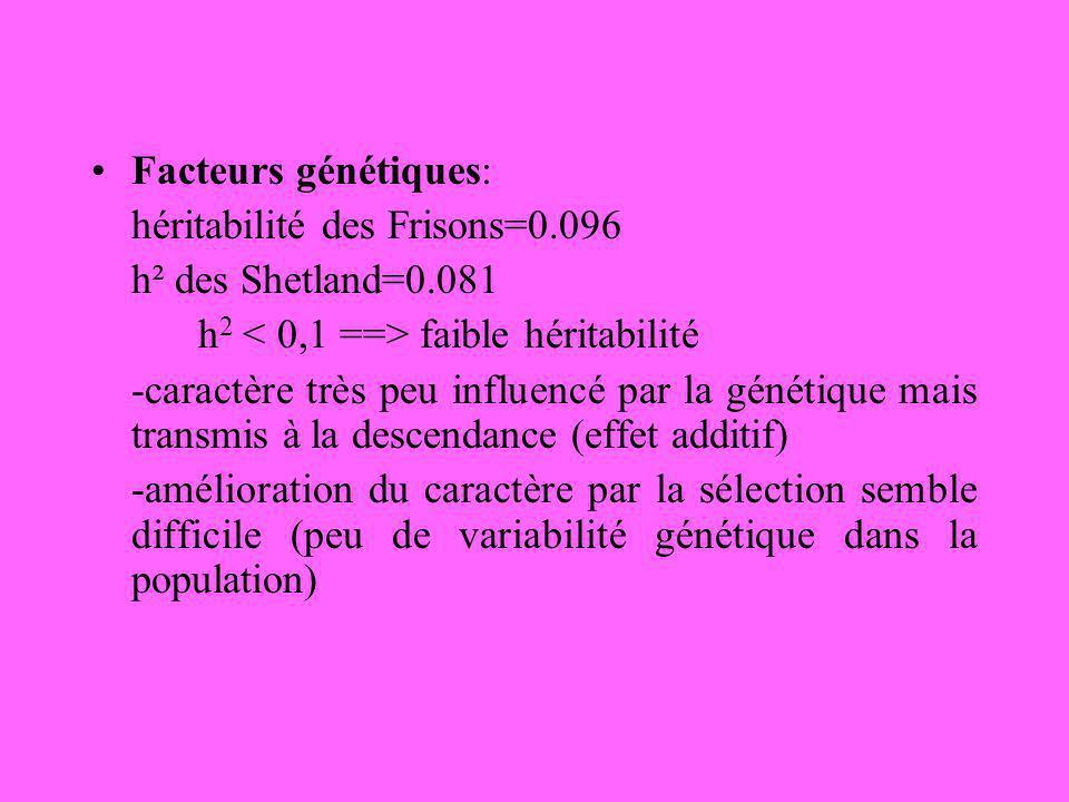 Facteurs génétiques: héritabilité des Frisons=0.096. h² des Shetland=0.081. h2 < 0,1 ==> faible héritabilité.