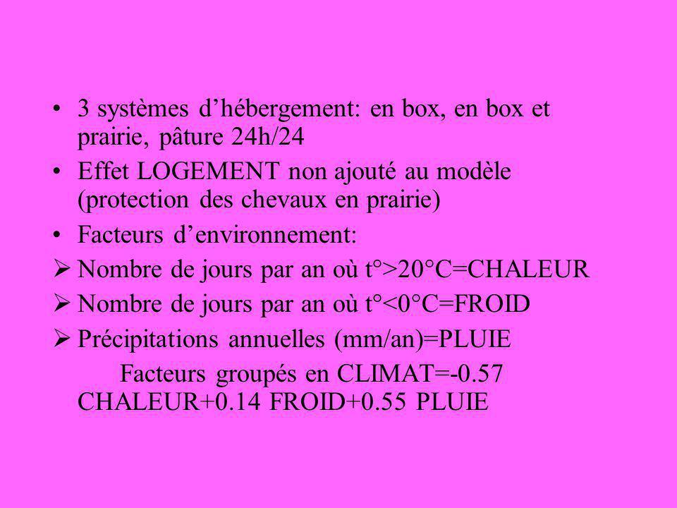3 systèmes d'hébergement: en box, en box et prairie, pâture 24h/24