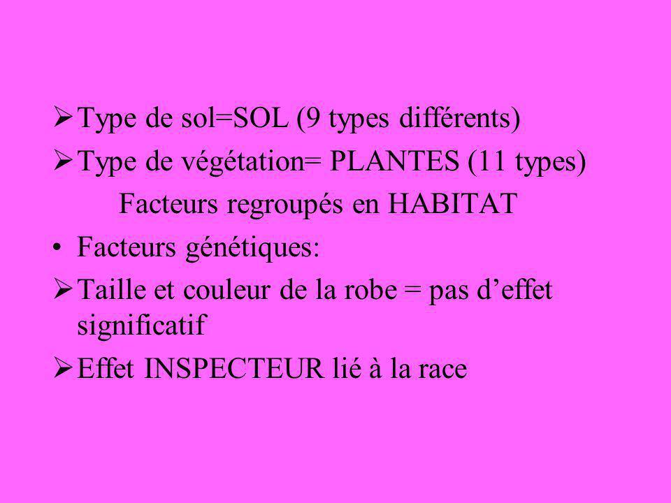 Type de sol=SOL (9 types différents)