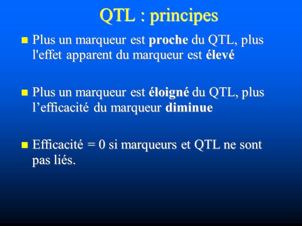 QTL : principes Plus un marqueur est proche du QTL, plus l effet apparent du marqueur est élevé.