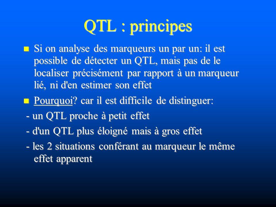 QTL : principes