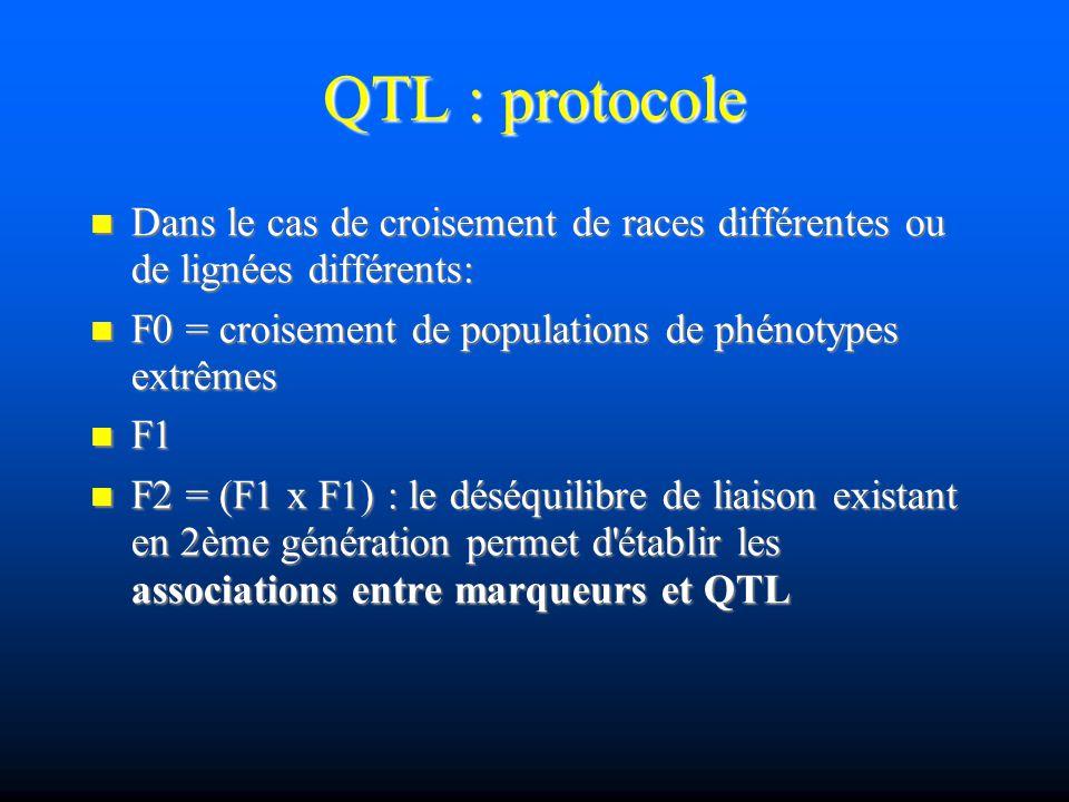 QTL : protocole Dans le cas de croisement de races différentes ou de lignées différents: F0 = croisement de populations de phénotypes extrêmes.