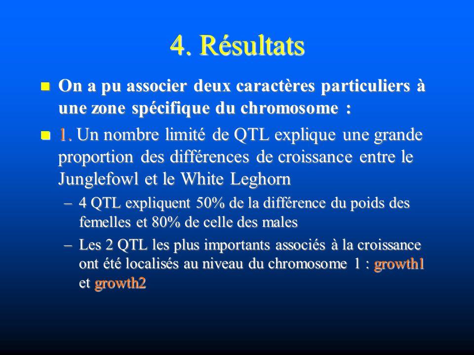 4. Résultats On a pu associer deux caractères particuliers à une zone spécifique du chromosome :