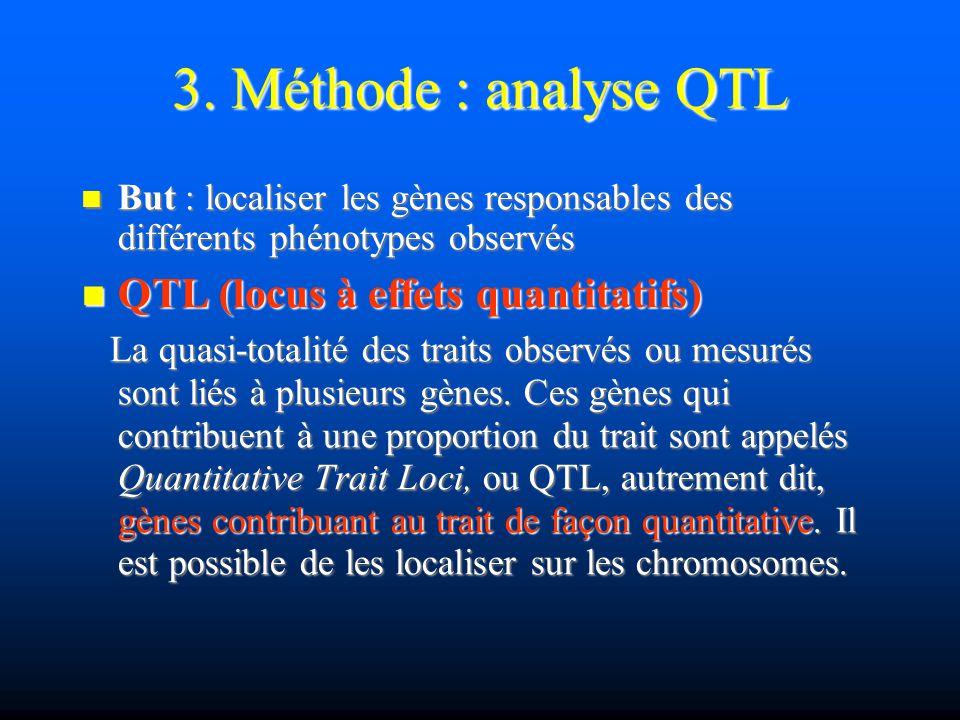 3. Méthode : analyse QTL QTL (locus à effets quantitatifs)