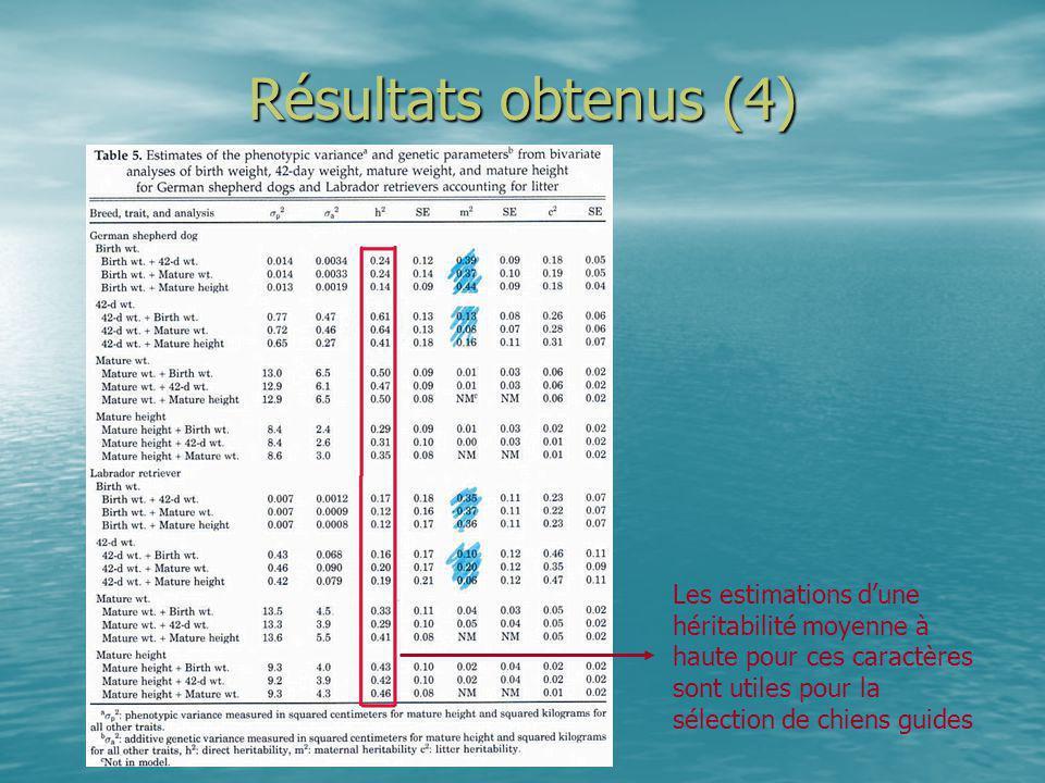Résultats obtenus (4) Les estimations d'une héritabilité moyenne à haute pour ces caractères sont utiles pour la sélection de chiens guides.
