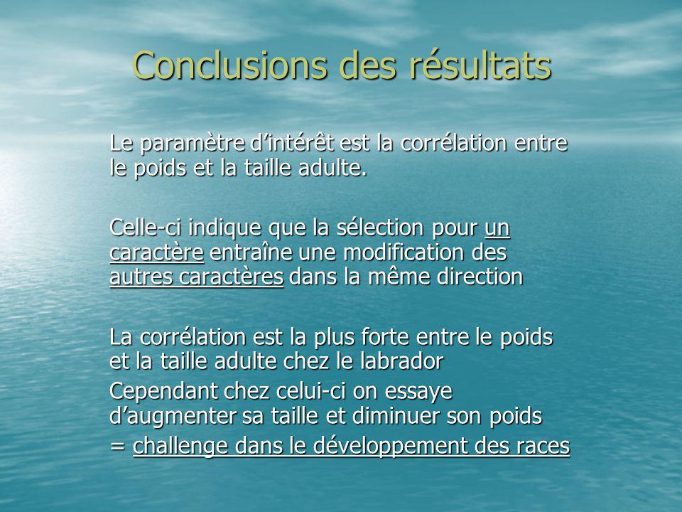 Conclusions des résultats