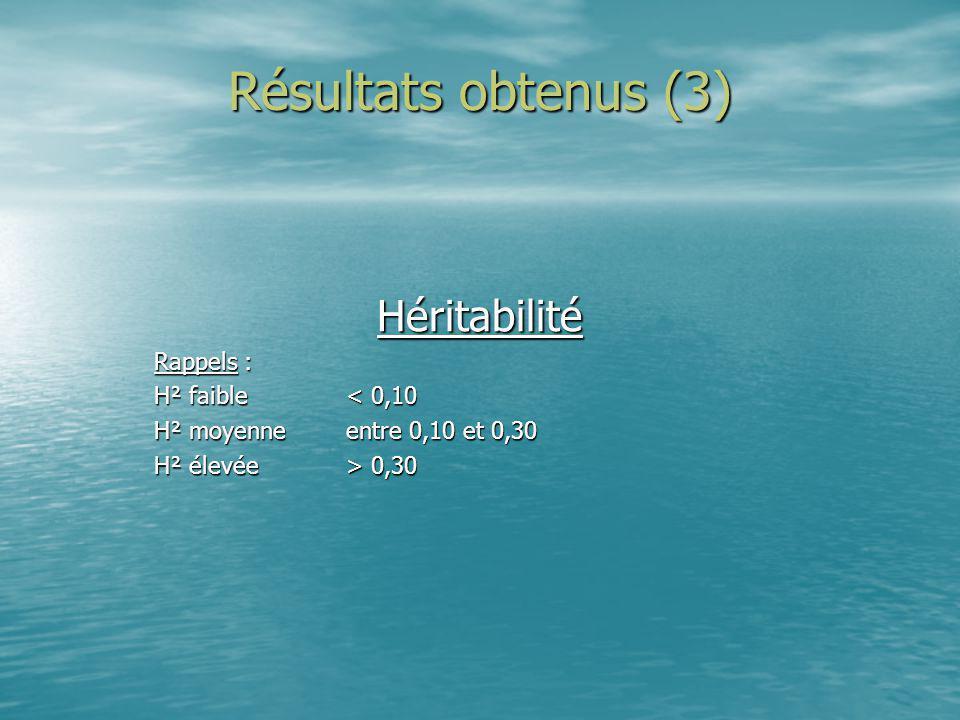 Résultats obtenus (3) Héritabilité Rappels : H² faible < 0,10