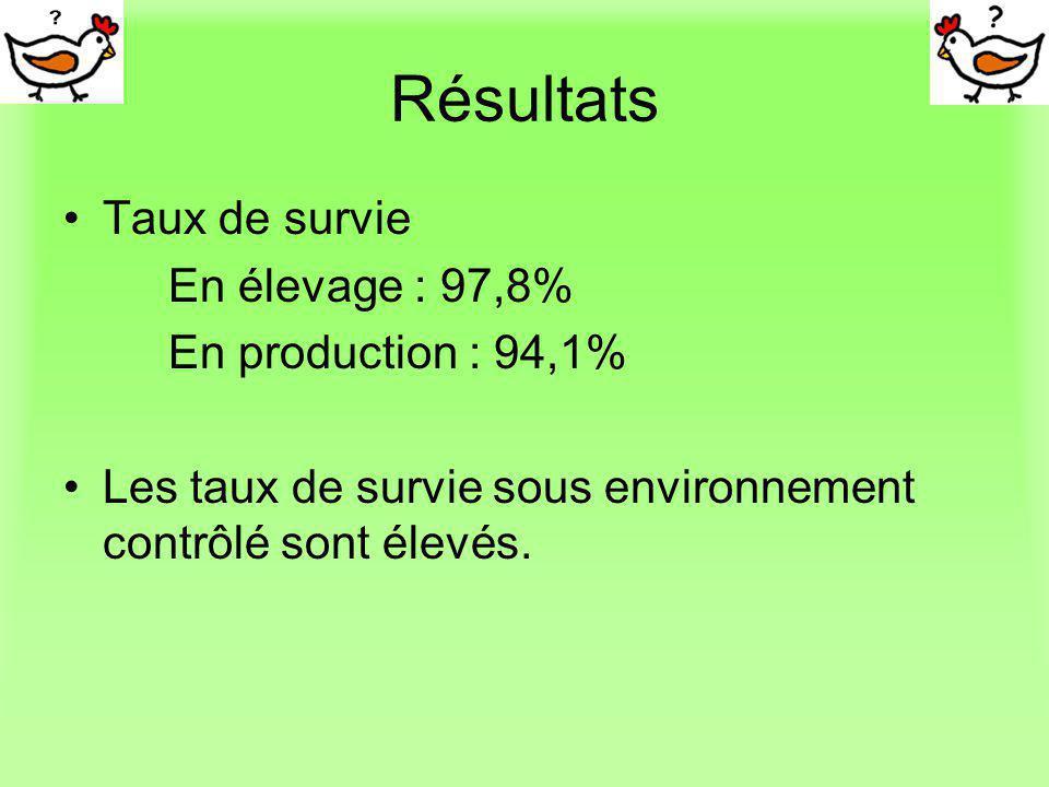 Résultats Taux de survie En élevage : 97,8% En production : 94,1%