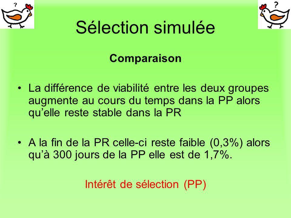Intérêt de sélection (PP)