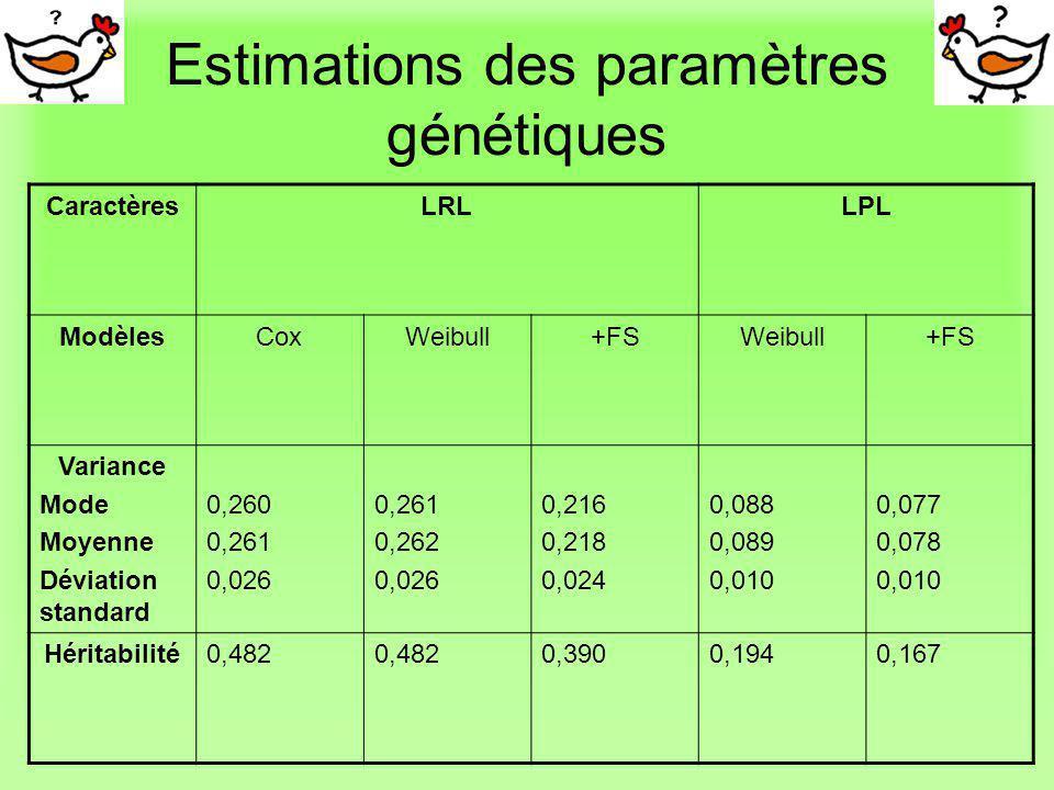 Estimations des paramètres génétiques
